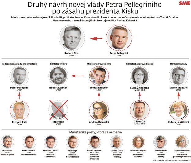Druhý návrh novej vlády Petra Pellegriniho po zásahu prezidenta Kisku.