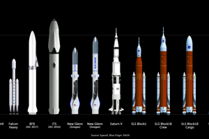 Porovnanie Big Falcon rocket (Veľkej Falcon rakety) s inými raketami spoločností Blue Origin a NASA.