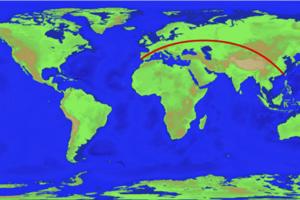 Vedci vypočítali aj najdlhšiu rovnú trasu na súši medzi dvoma bodmi. Začína v Číne a končí v Portugalsku (alebo naopak). Prechádza cez Mongolsko, Kazachstan, Rusko, Bielorusko, Ukrajinu, Poľsko, Českú republiku, Nemecko, Rakúsko, Lichtenštajnsko, Švajčiarsko, Francúzsko a Španielsko.