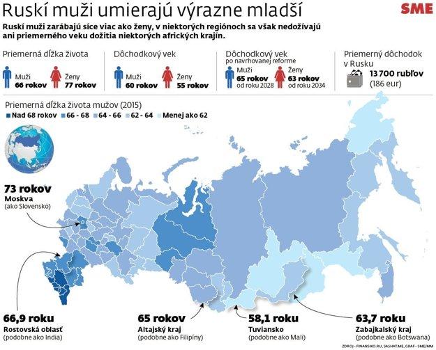Koľko sa dožívajú ruskí muži? (Kliknite pre zväčšenie)