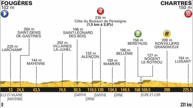 7. etapa na Tour de France 2018 - Trasa, mapa, pamiatky