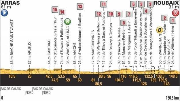 9. etapa na Tour de France 2018 - Trasa, mapa, pamiatky