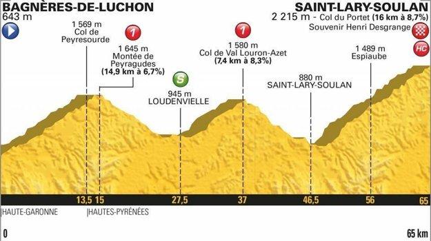 17. etapa na Tour de France 2018 - Trasa, mapa, pamiatky