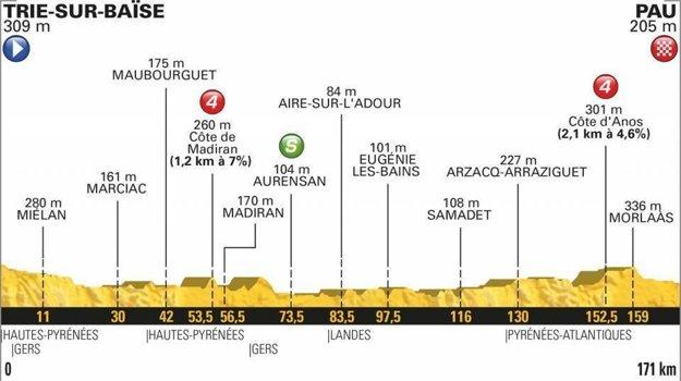 18. etapa na Tour de France 2018 - Trasa, mapa, pamiatky