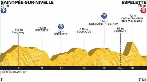 20. etapa na Tour de France 2018 - Trasa, mapa, pamiatky