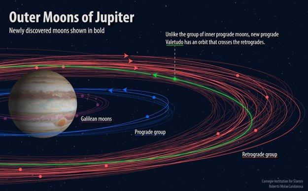 Obežné dráhy novo objavených mesiacov Jupitera. Modrou sú vyznečené dva bližšie mesiace, červenou deväť vzdialenejších, zelenou mesiac Valetudo.