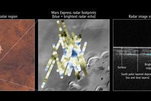 Radarové snímky pod ľadovým povrchom Marsu. Vpravo môžete vidieť jasnomodrý radarový signál, ktorý nasvedčuje prítomnosť kvapalnej vody.