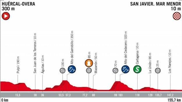 6. etapa na Vuelta 2018 - Trasa, mapa, pamiatky