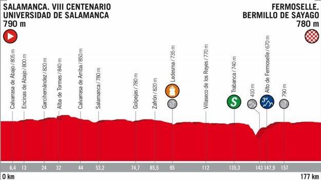 10. etapa na Vuelta 2018 - Trasa, mapa, pamiatky