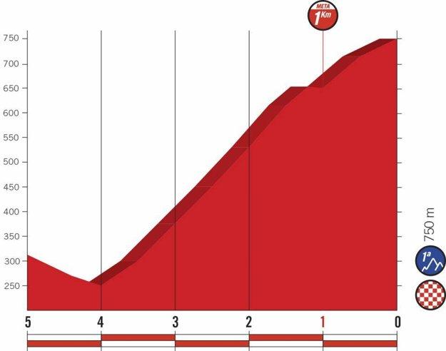 Profil posledných kilometrov 14. etapy pretekov Vuelta 2018. (zdroj: lavuelta.es)