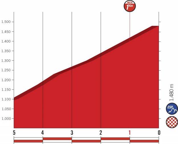 Profil posledných kilometrov 20. etapy pretekov Vuelta 2018. (zdroj: lavuelta.es)