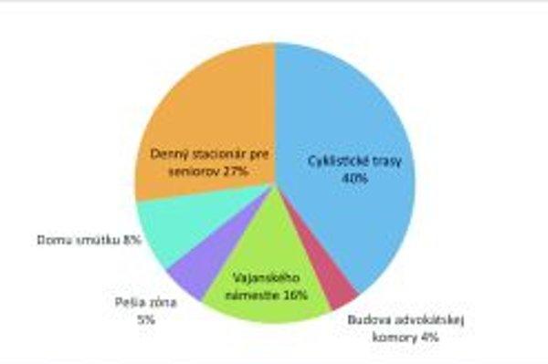 Výsledky sú jasné. Martinčania v prieskume preferovali cyklotrasy.