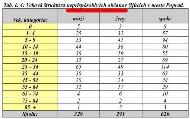 Tabuľky s údajmi o počtoch neprispôsobivých obyvateľov.