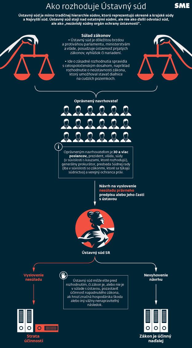 KLIKNITE - infografiku zväčšíte.
