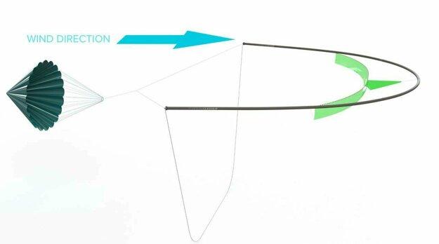 Návrh podmorskej kotvy v tvare padáka, ktorá má systém Ocean Cleanup spomaliť.