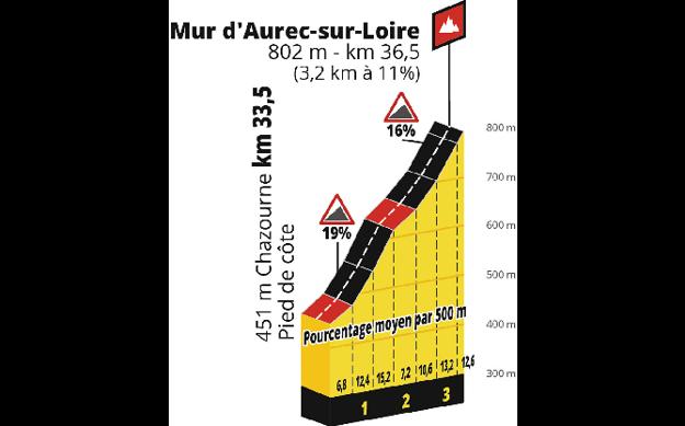9. etapa Tour de France.