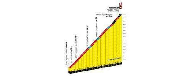 14. etapa Tour de France 2019 - Tourmalet.