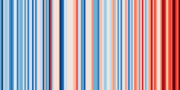 Priemerné ročné teploty na Slovensku od rokov 1901 do 2018 z dát Berkeley Earth. Za hranicu medzi modrou a červenou určil klimatológ Ed Hawkins priemerné teploty z rokov 1971-2000.