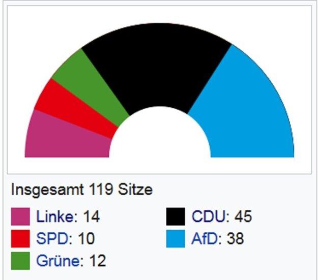 Zloženie saského parlamentu.