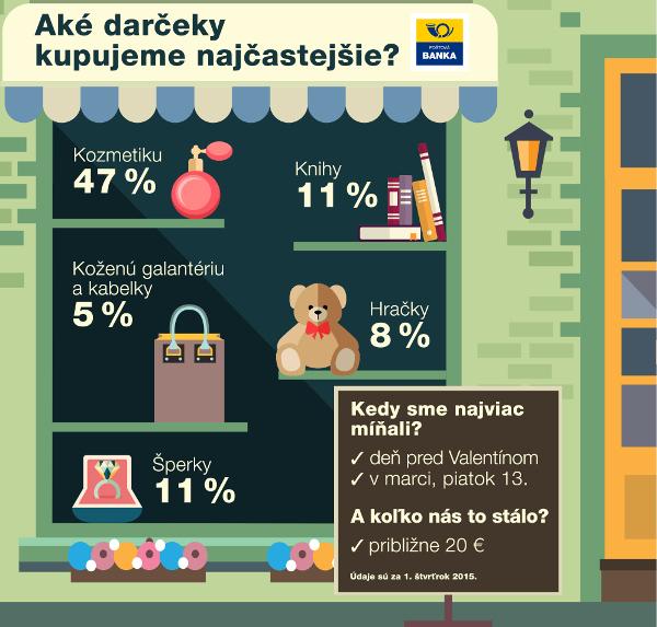 infografika_ake-darceky-kupujeme-najcast_r3916.jpg