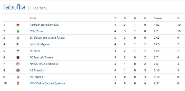 Tabuľka 1. ligy žien po 4. kole.
