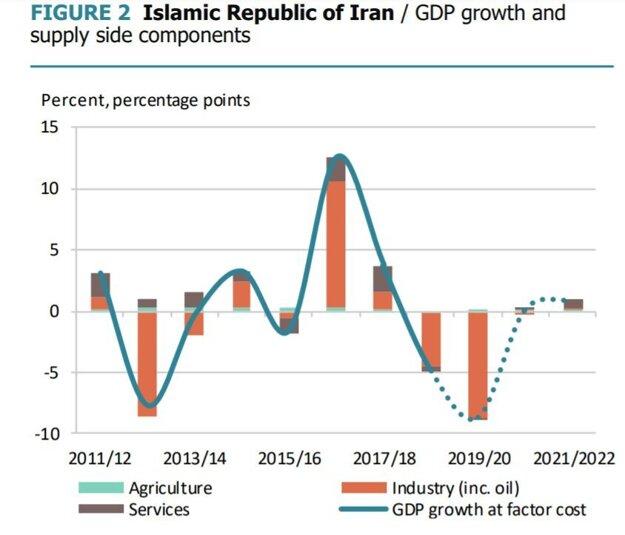 Rast HDP v Iráne