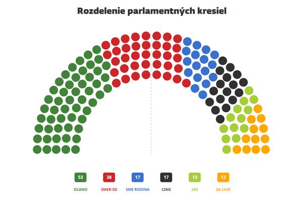 Rozdelenie kresiel v parlamente.