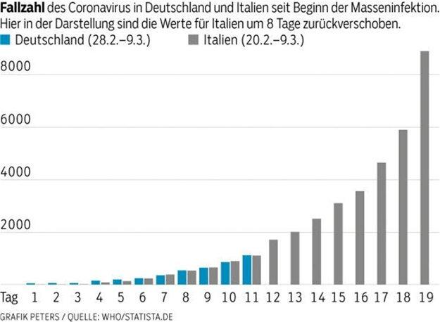 Porovnanie nakazených koronavírusom v Taliansku a Nemecku.