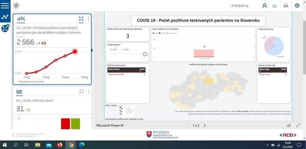 Výsledky testov z 7.8. 2020.