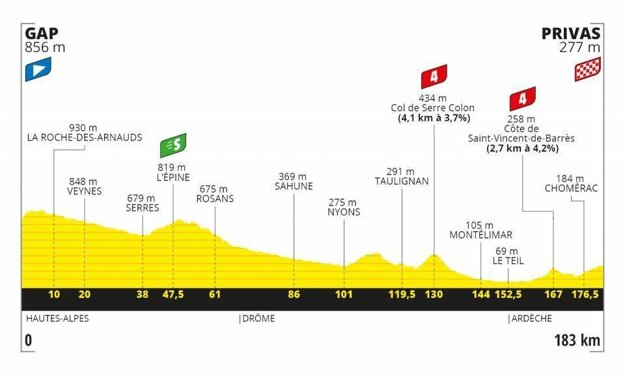 5. etapa na Tour de France 2019