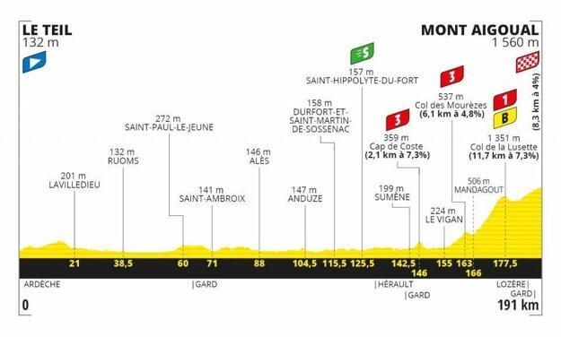 6. etapa na Tour de France 2020 - Trasa, mapa, pamiatky