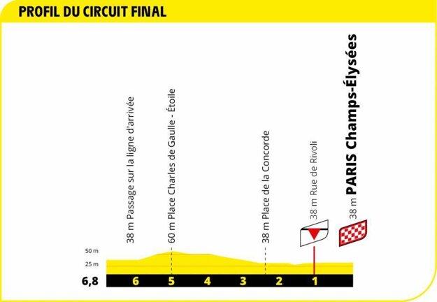 21. etapa na Tour de France 2020 - záverečné kilometre.