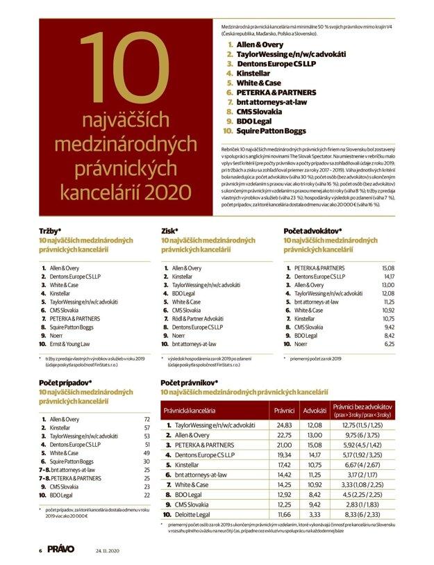 Medzinárodné kancelárie PRÁVO 2020. (Kliknite - tabuľka sa zväčší)