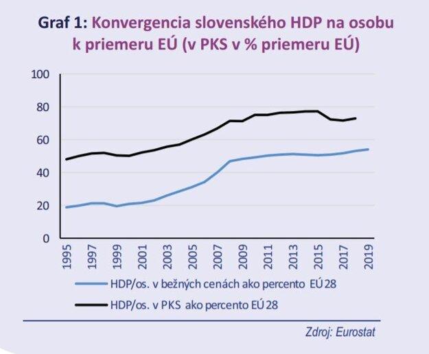 Ako Slovensko dlhodobo stagnuje voči EÚ