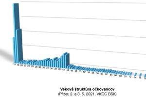 Graf udelených termínov na očkovanie podľa veku na 2. a 3. mája 2021.