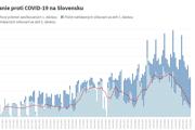 Ako ide očkovanie na Slovensku?
