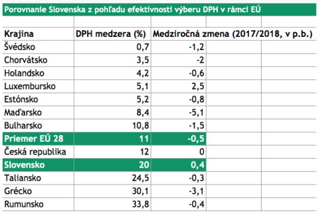 Porovnanie Slovenska z pohľadu efektívnosti výberu DPH v rámci EÚ