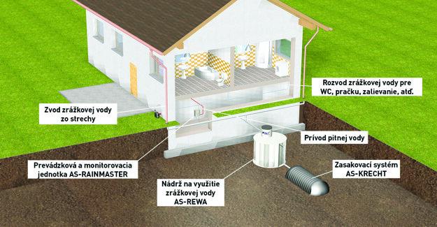Systém na využívanie dažďovej vody v domácnosti.