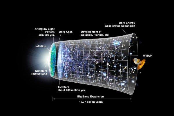 Model histórie vesmíru.