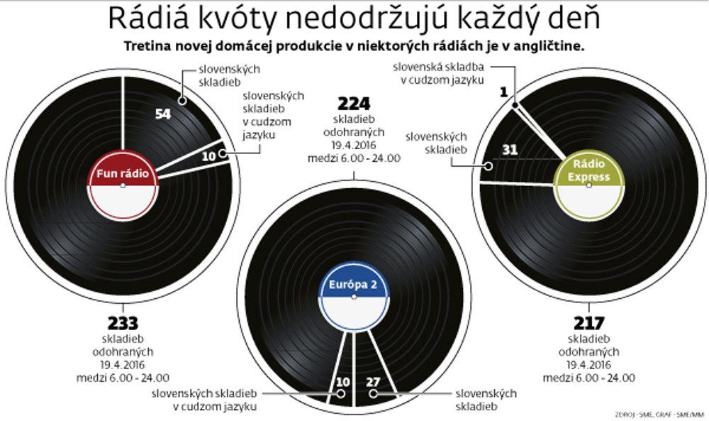Počas denného vysielania, teda v lukratívnom čase nasadzovali do vysielania hlavne nové skladby od slovenských hudobníkov, v noci hrali hlavne tie staršie.