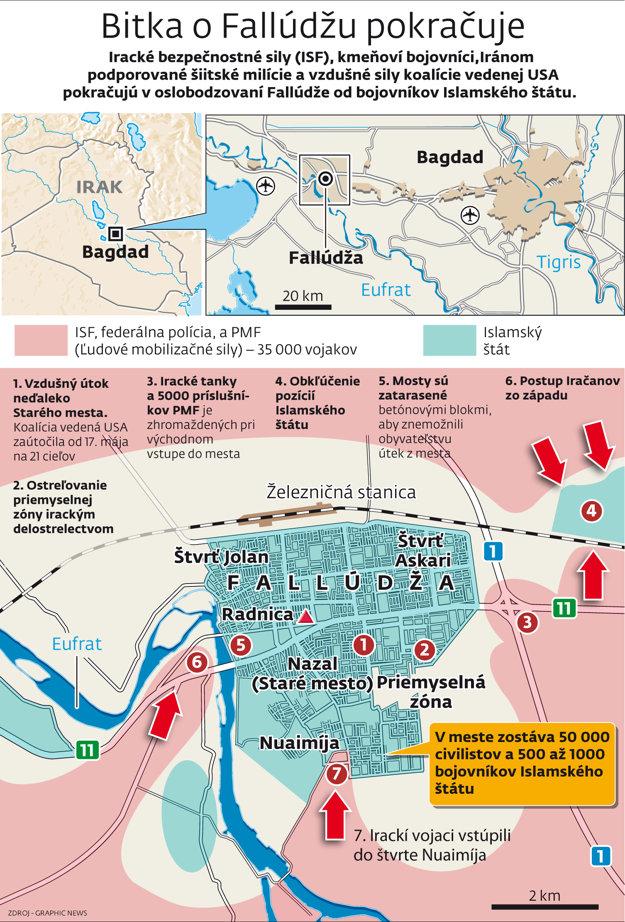 Boj o Fallúdžu znázornený v grafe.