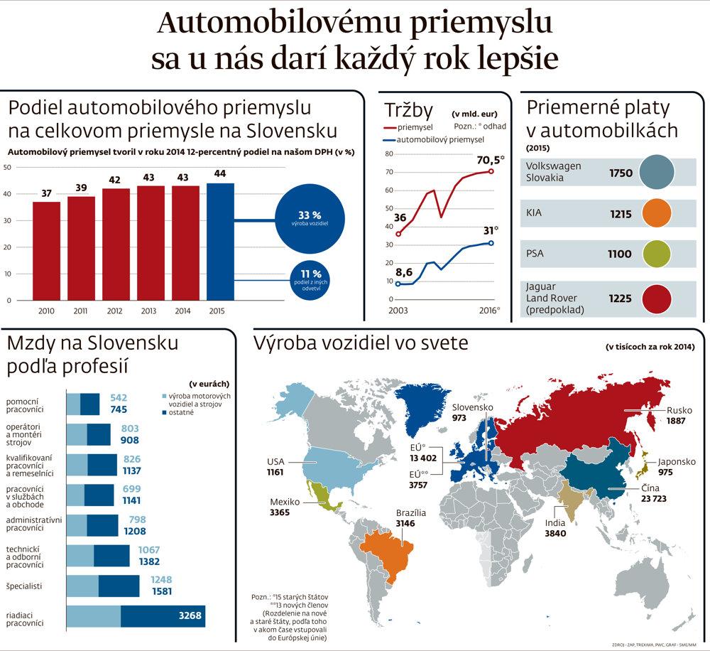 Automobilky na Slovensku v roku 2016.