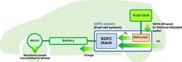 V systéme SOFC sa bioetanol premieňa na vodík v jednotke označenej ako reformer