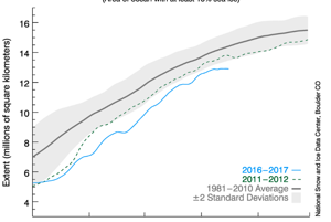 Rozsah morského ľadu na Arktíde - priemer a hodnoty za roky 2011-2012 a 2016-2017.