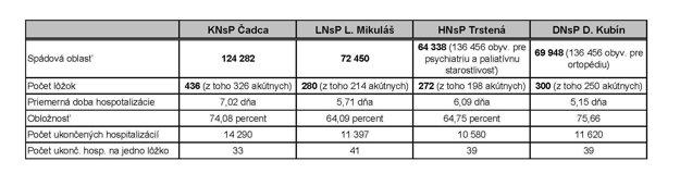Vybrané štatistické ukazovatele nemocníc v správe Žilinského samosprávneho kraja.