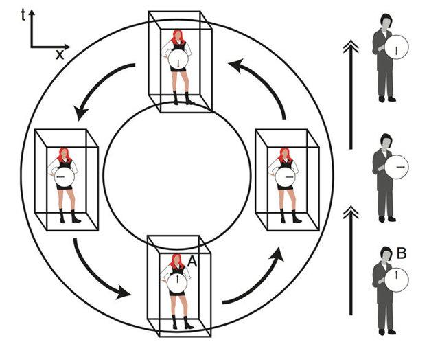 Človek v stroji času (A) a vonkajší pozorovateľ (B) by vnímali čas úplne inak.