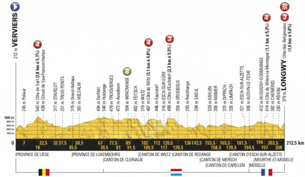 Profil tretej etapy Tour de France 2017.