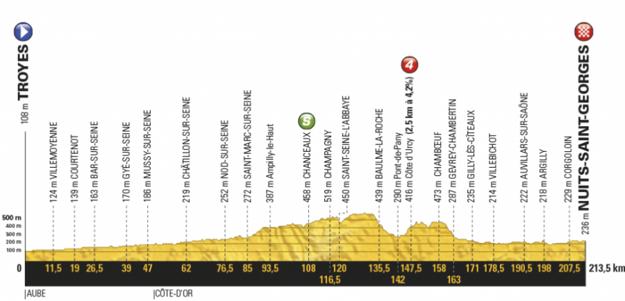 Profil siedmej etapy Tour de France 2017.