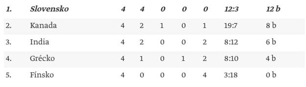 Konečná tabuľka skupiny A1.