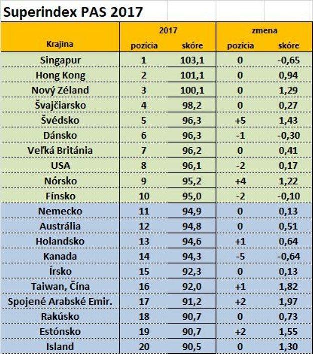 Prvých 20 krajín sveta, v ktorých sa najlepšie podniká. Superindex PAS 2017